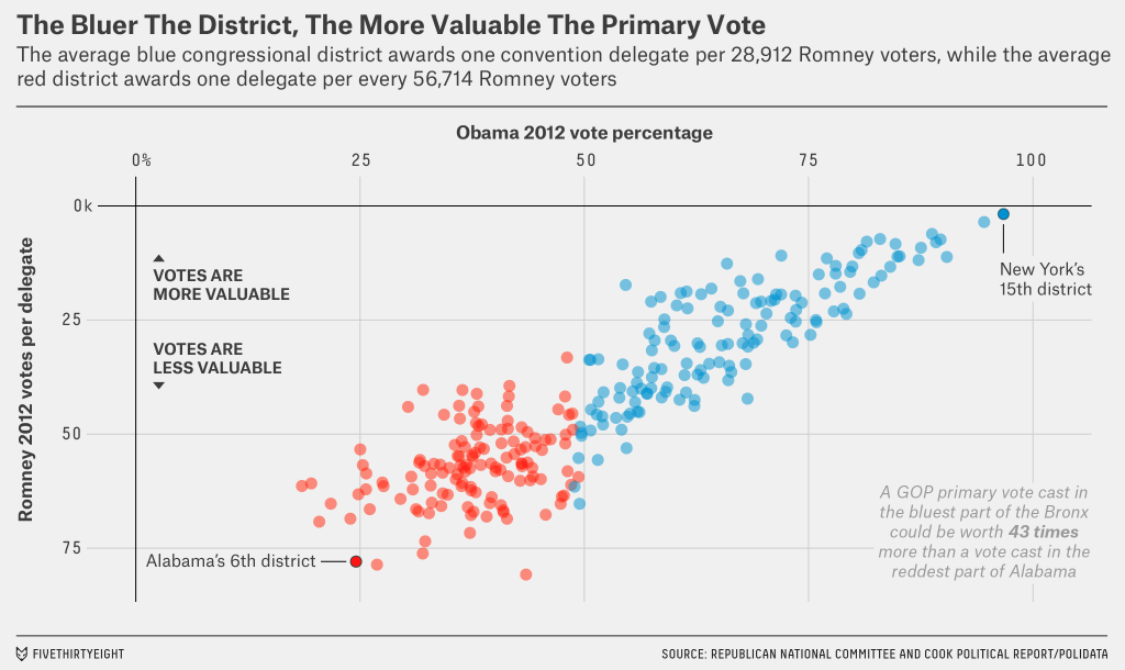 The relative value of the votes