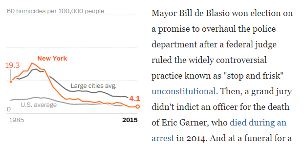 New York's homicide rate as an inline graphic