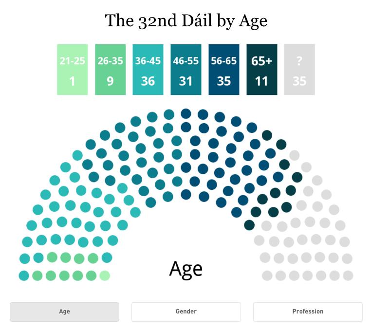 The Dáil by age