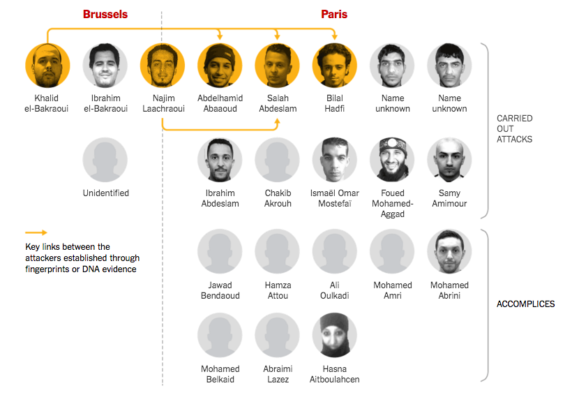 Looking at the terrorists' network