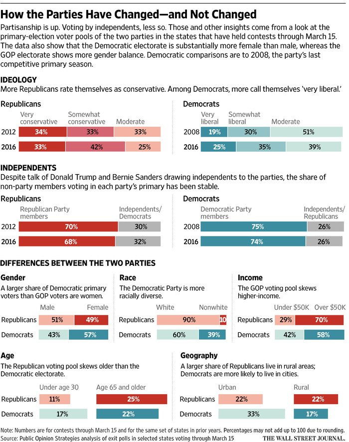 The makeup of the two large US political parties