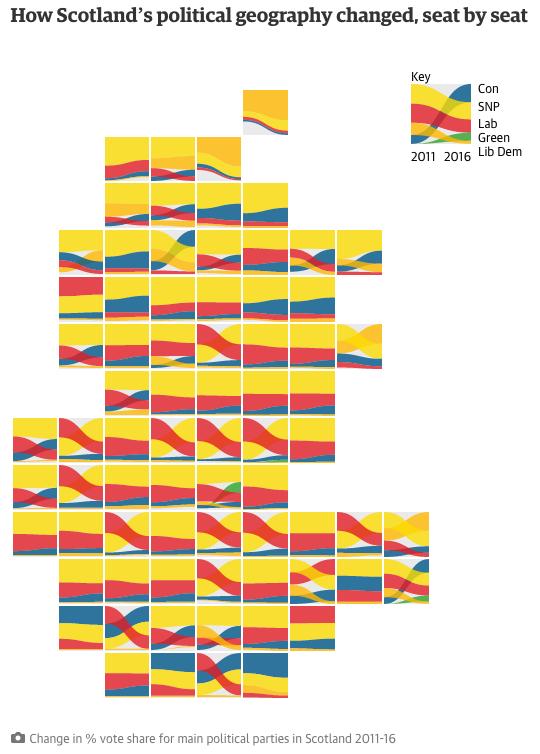 Scotland's results