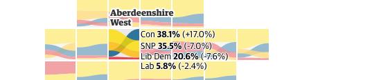 Aberdeenshire West results