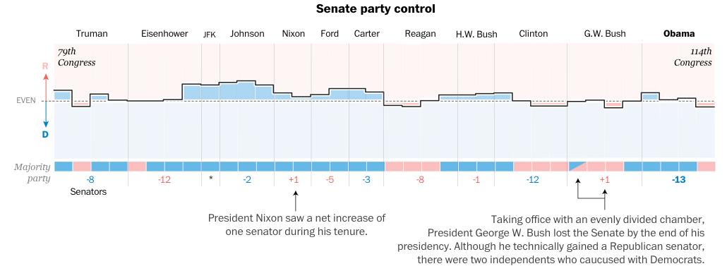 How Senate control changed