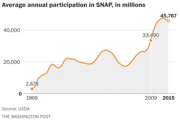 Food stamps are actually going back down