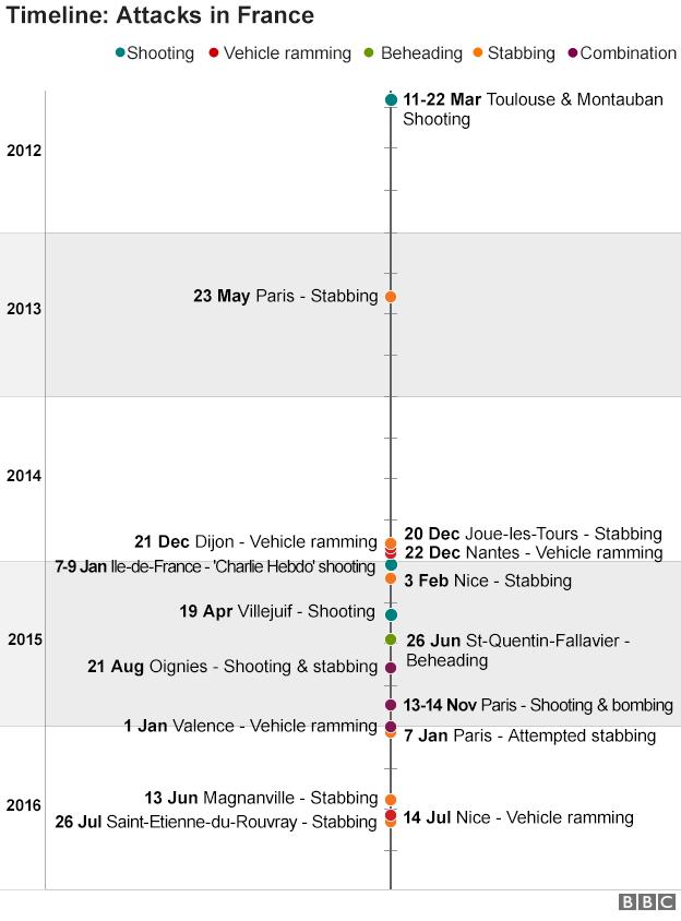 Timeline of terror attacks in France