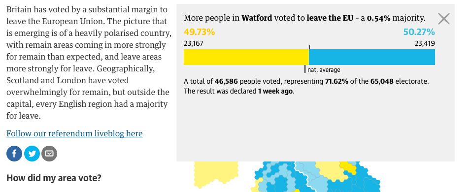 A look at Watford