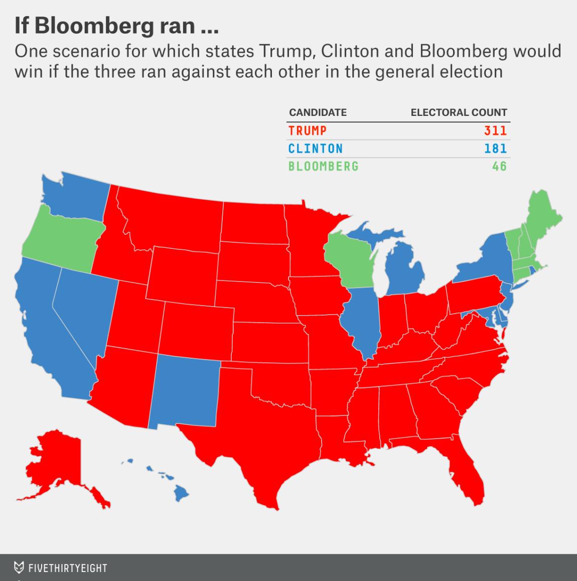 If Bloomberg ran, Election Night 2016