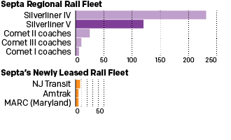 The additional passenger railcars from other regional transit agencies will make little difference
