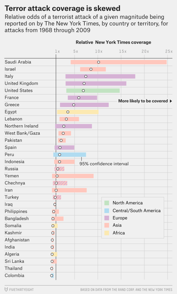 All countries are equal, but some are more equal than others