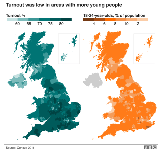 The turnout vs the youth