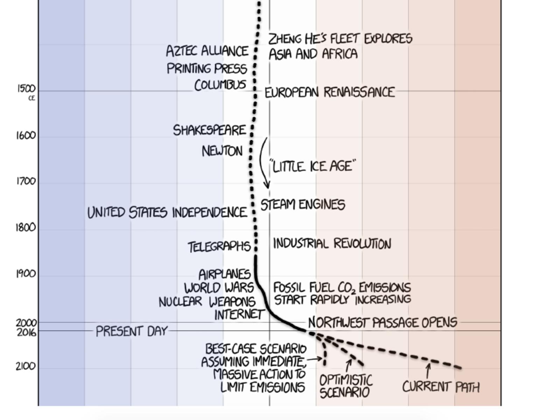 Recent temperature history