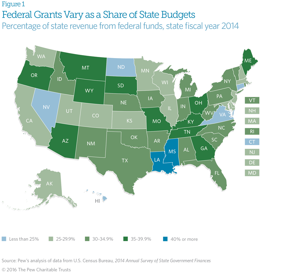 Federal money for state budgets