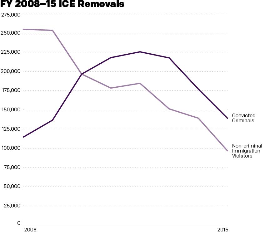 A general decline in deportations has also seen a focus on convicted criminals over non-criminal immigration violators