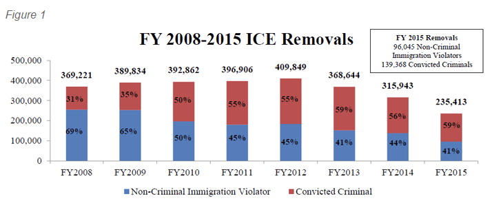 The government's chart on deportations