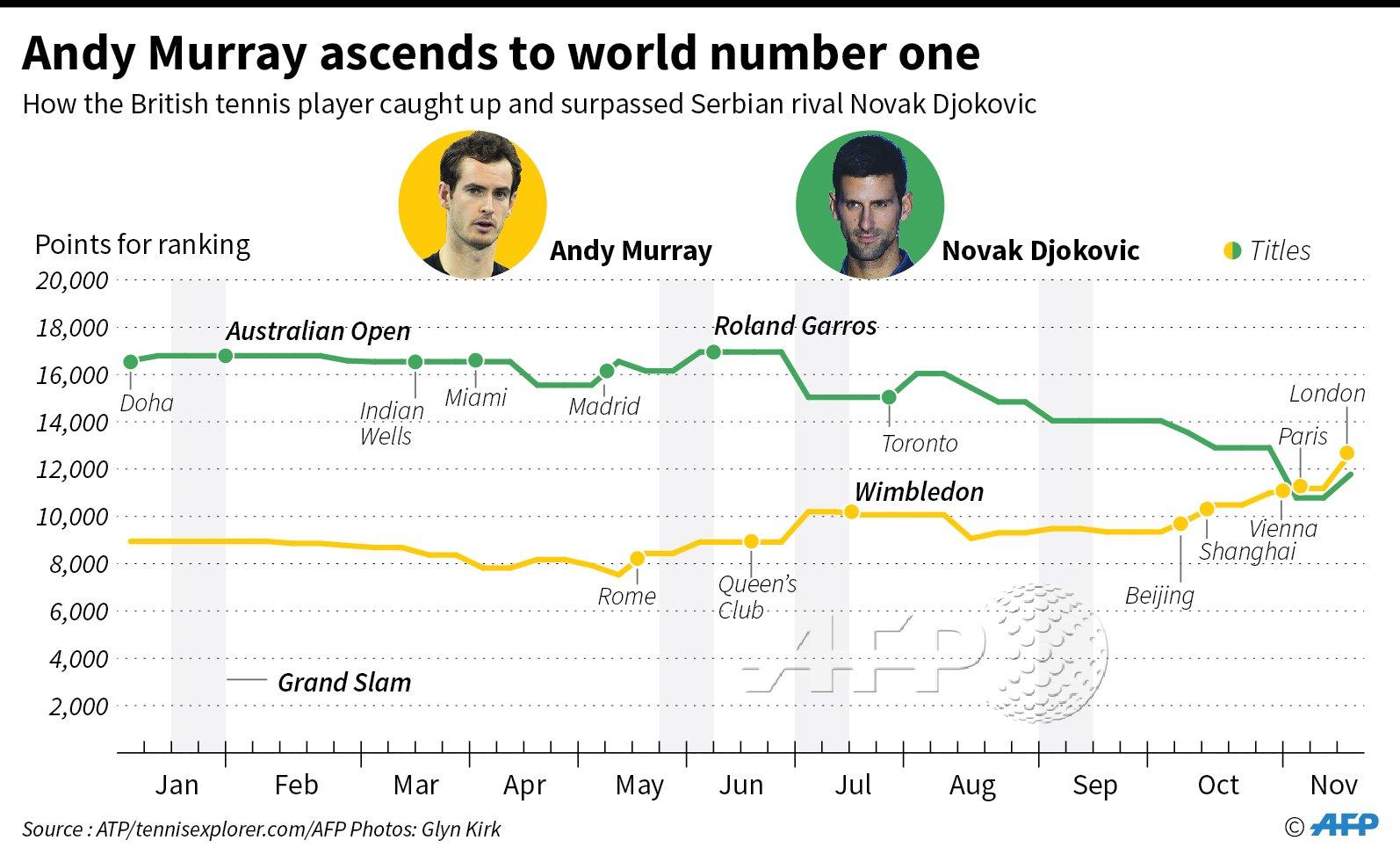 When Andy Murray surpassed Novak Djokovic