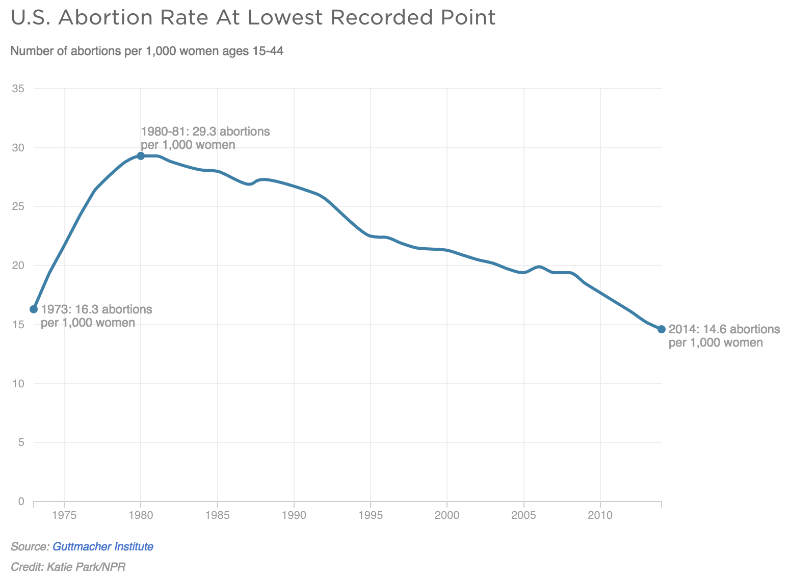 The US abortion rate is at its lowest rate since Roe v. Wade