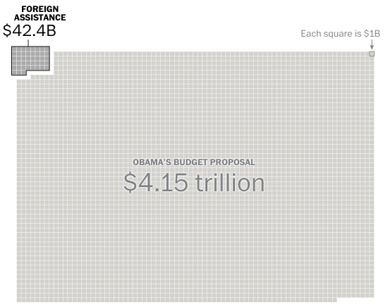 Foreign aid spending is a small fraction of the budget