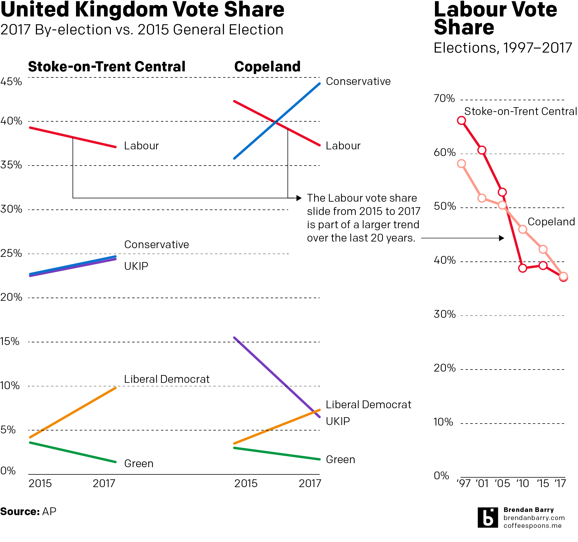 Look at those Lib Dems, is that a rebound I see?