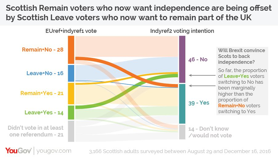 About that independence…