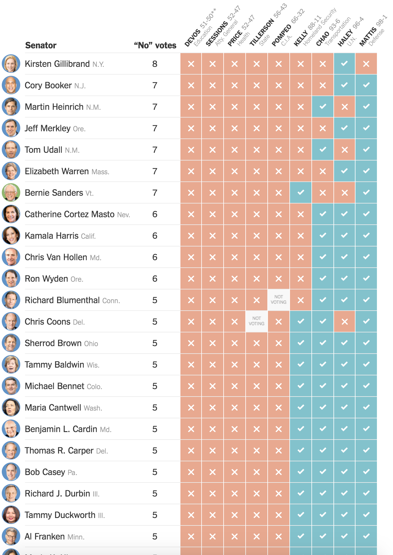 The more controversial picks are on the left, with the more no votes.