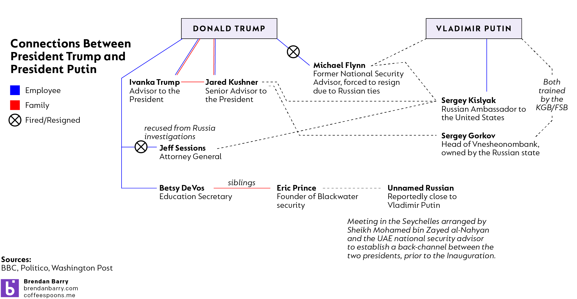 The new link is the connection between Kushner and Gorkov