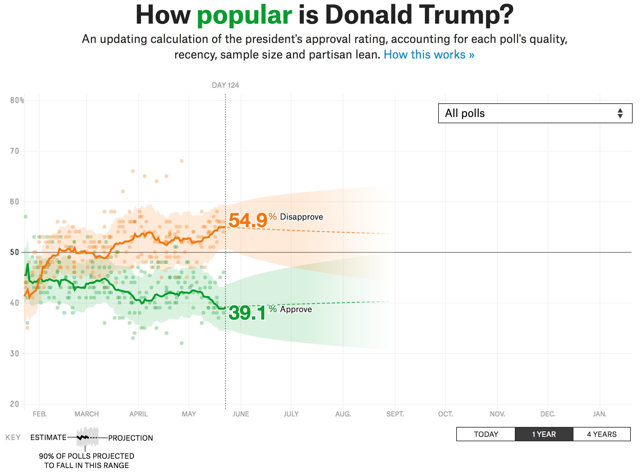 Trump is pretty low…
