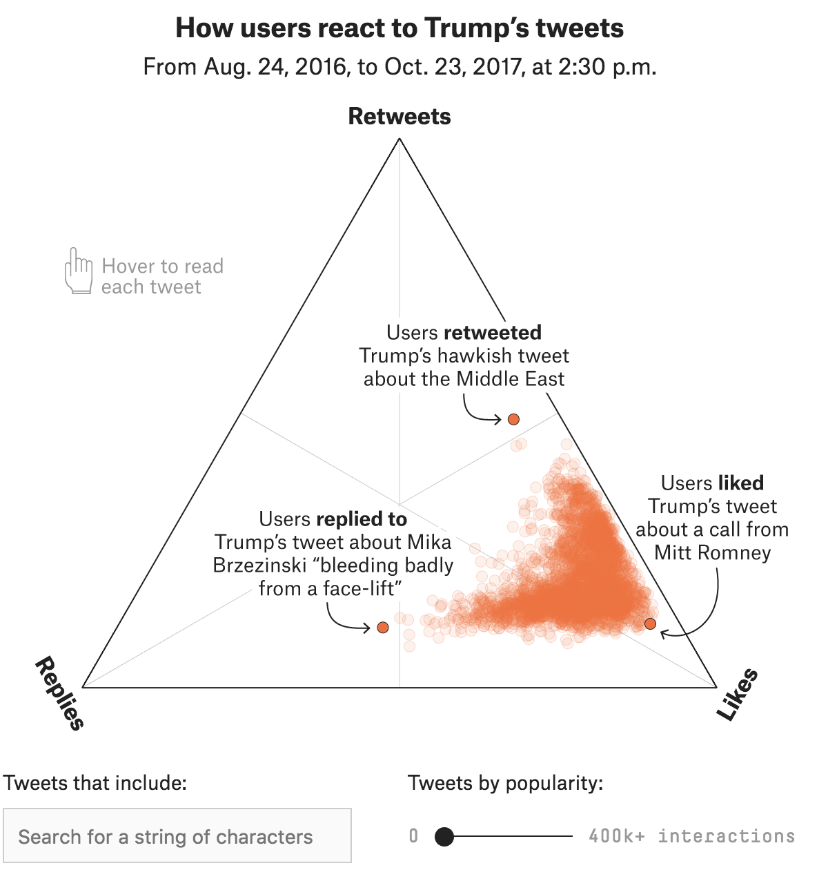 The interactivity makes this chart worth checking out