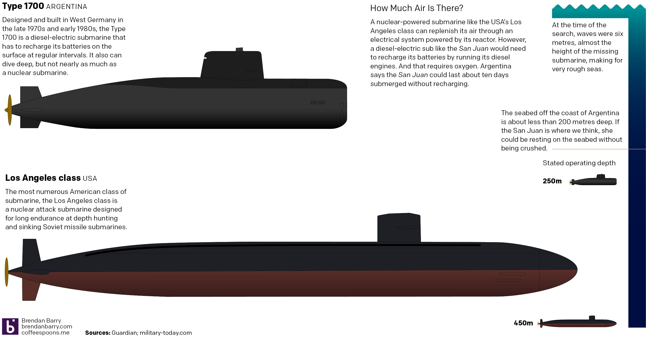 The Argentinian sub is just over half the size of the American sub. It's rather small.