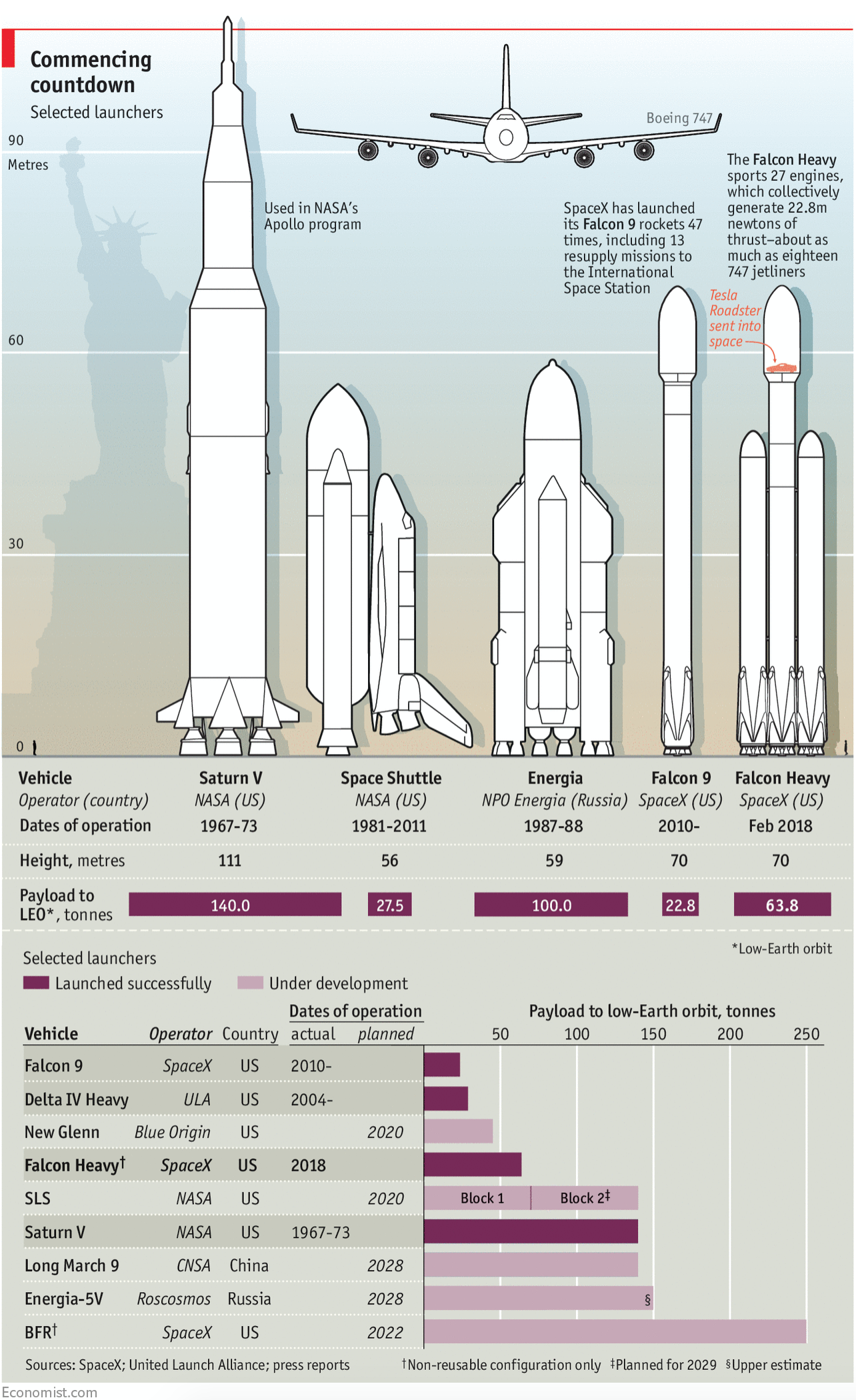 It's big and powerful, but SpaceX still has a long way to go…