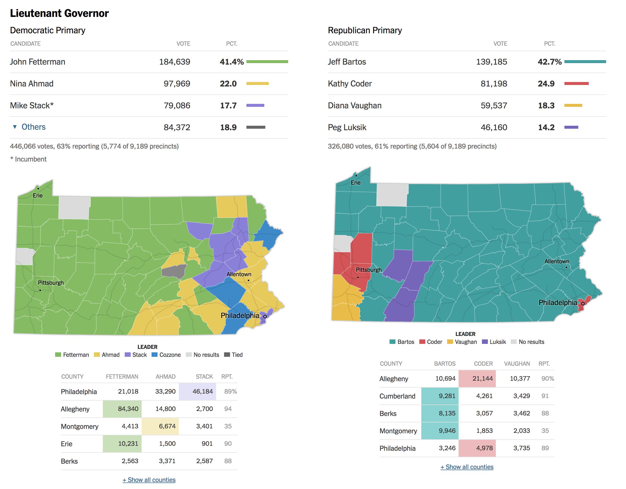 Pennsylvania's oddest race this time 'round