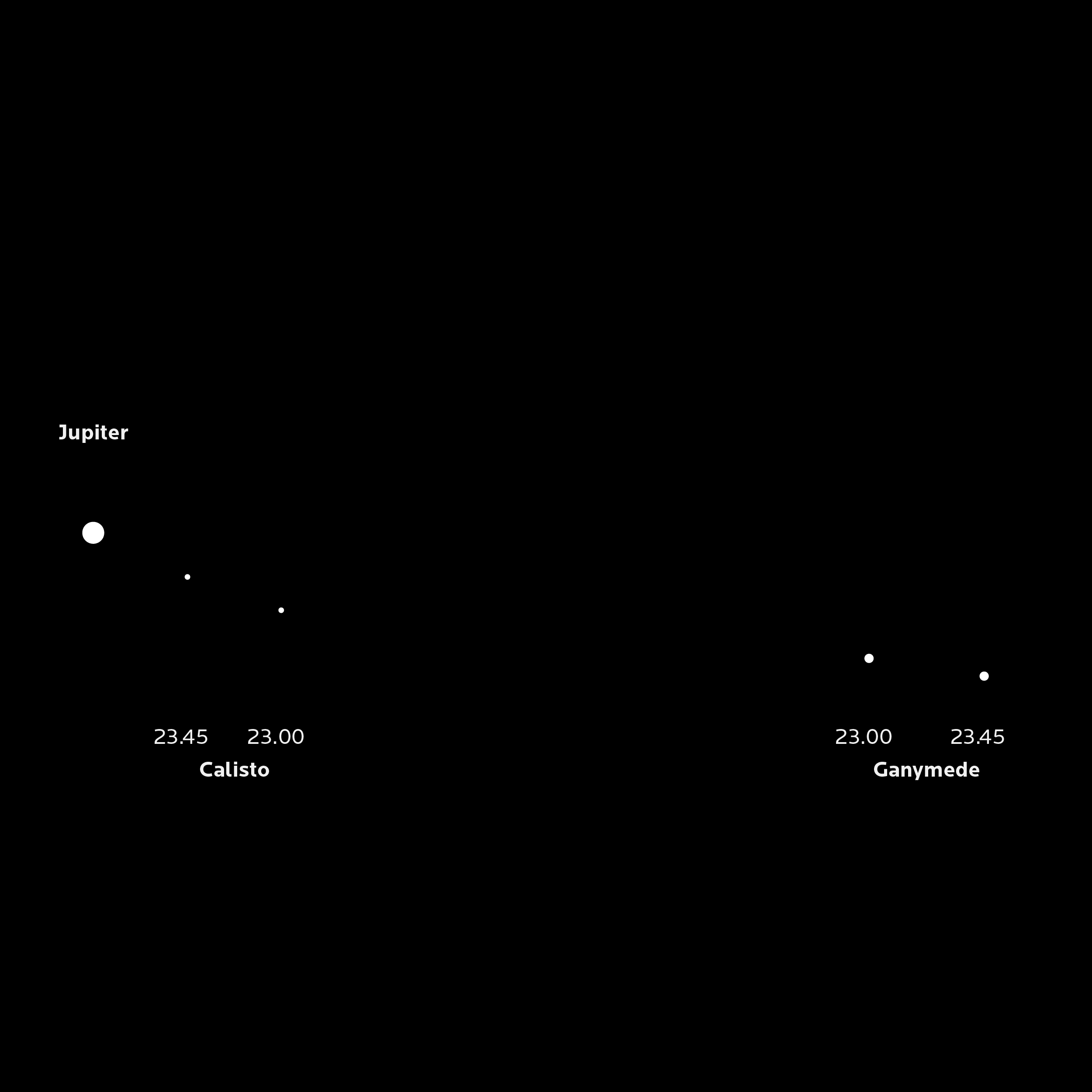 Jupiter and two of its moons, as they orbit the distant planet