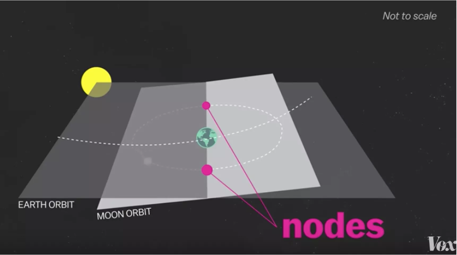 It's all about the nodes
