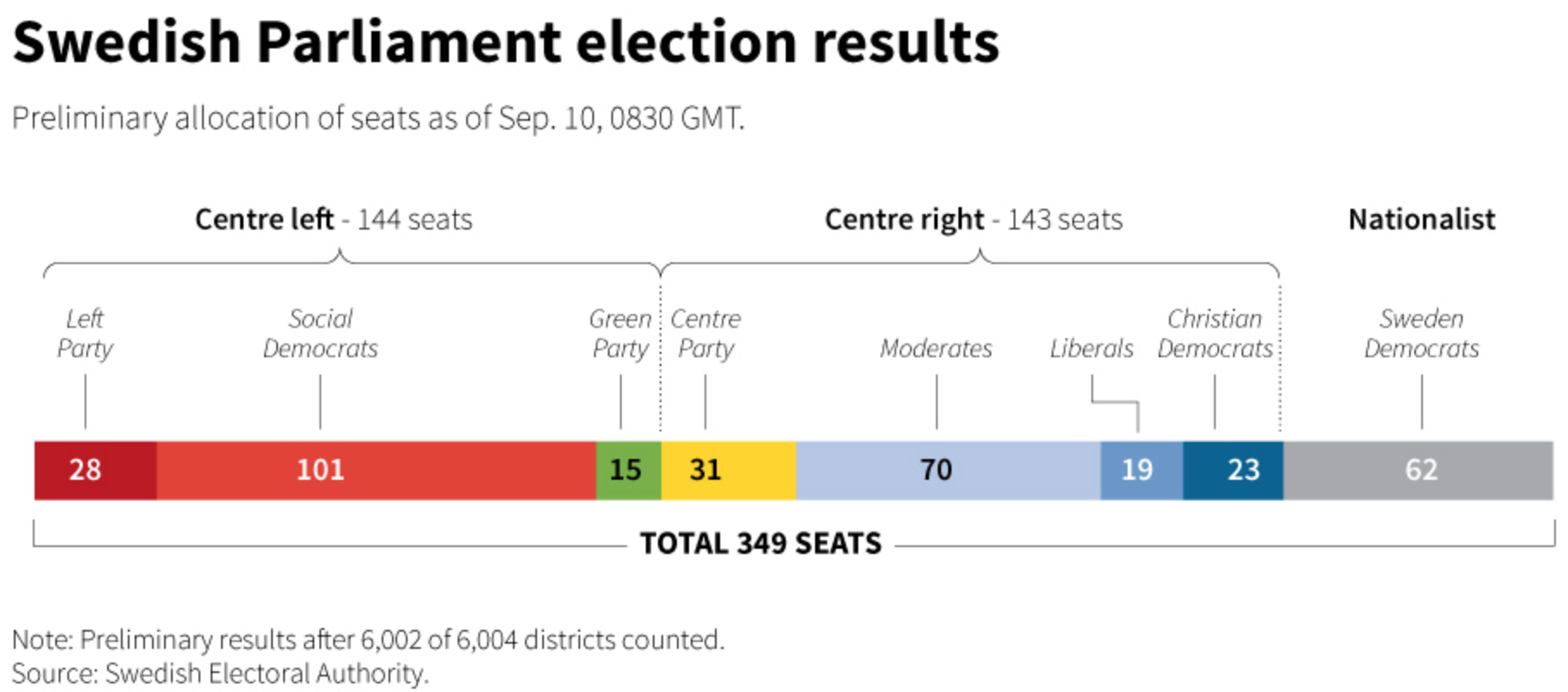 Here the Sweden Democrats are grey.