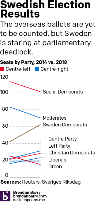 Here the Sweden Democrats are brown.