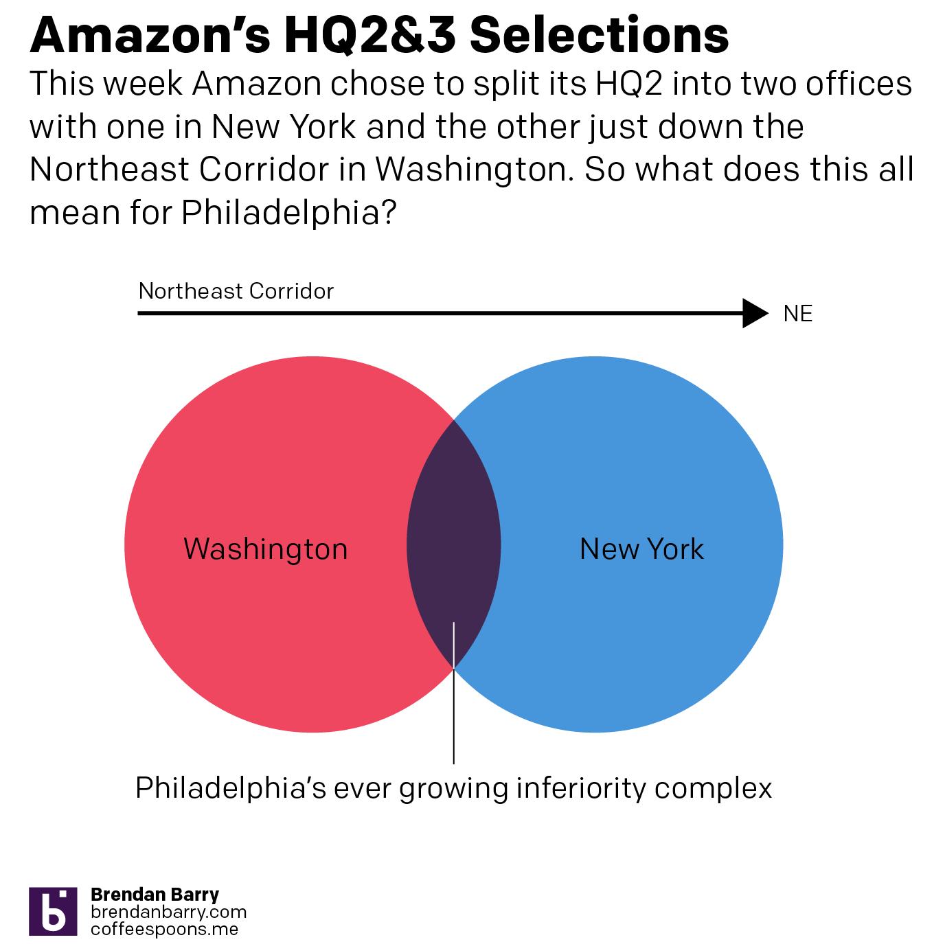 No Amazon in Philadelphia