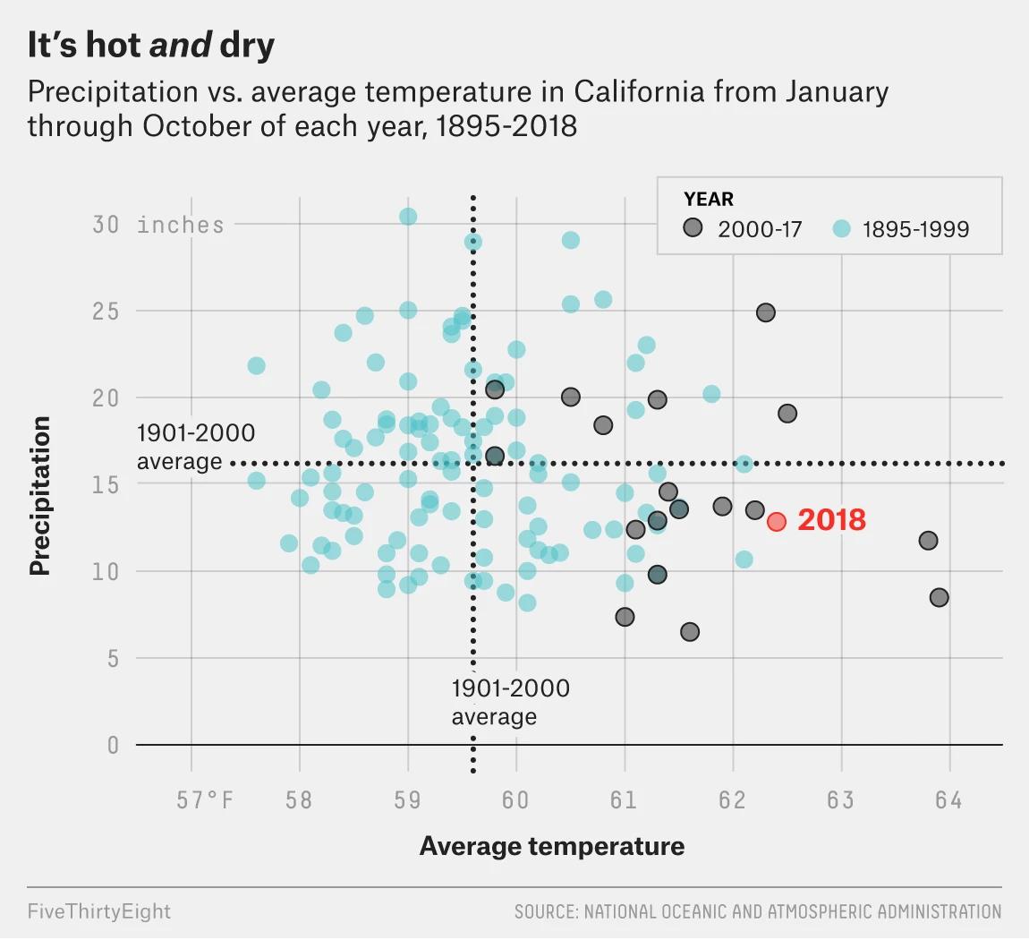 The evolving California climate