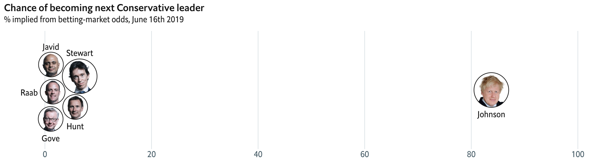 That's a pretty sizable gap