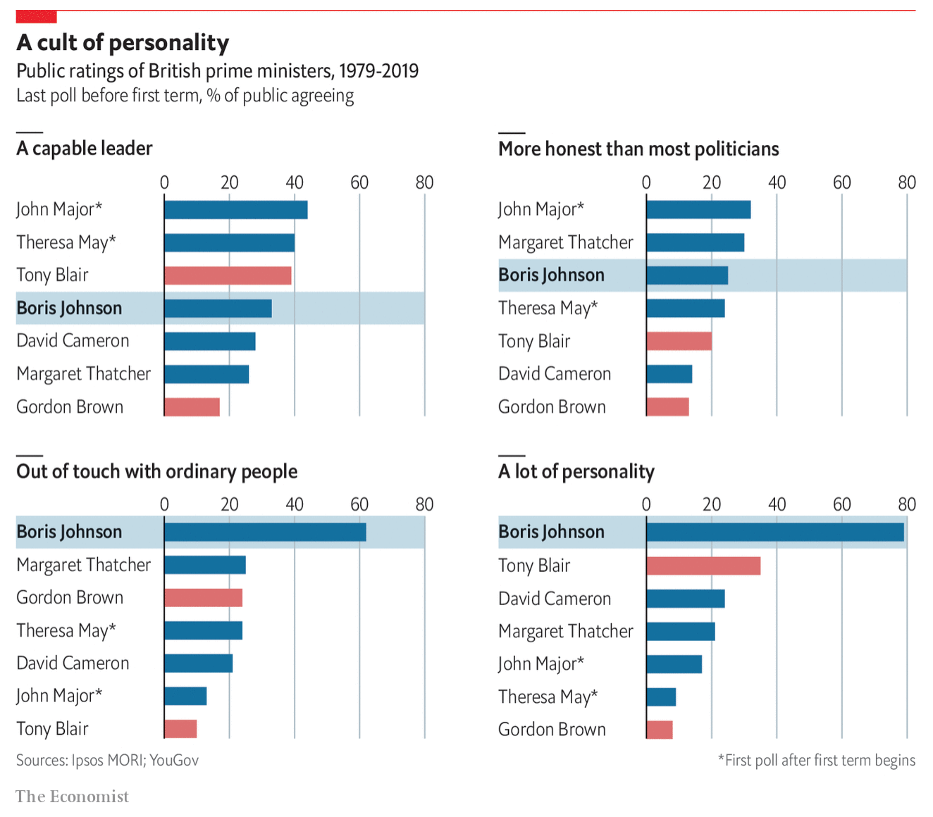 Boris rates higher than many previous prime ministers before they came to power