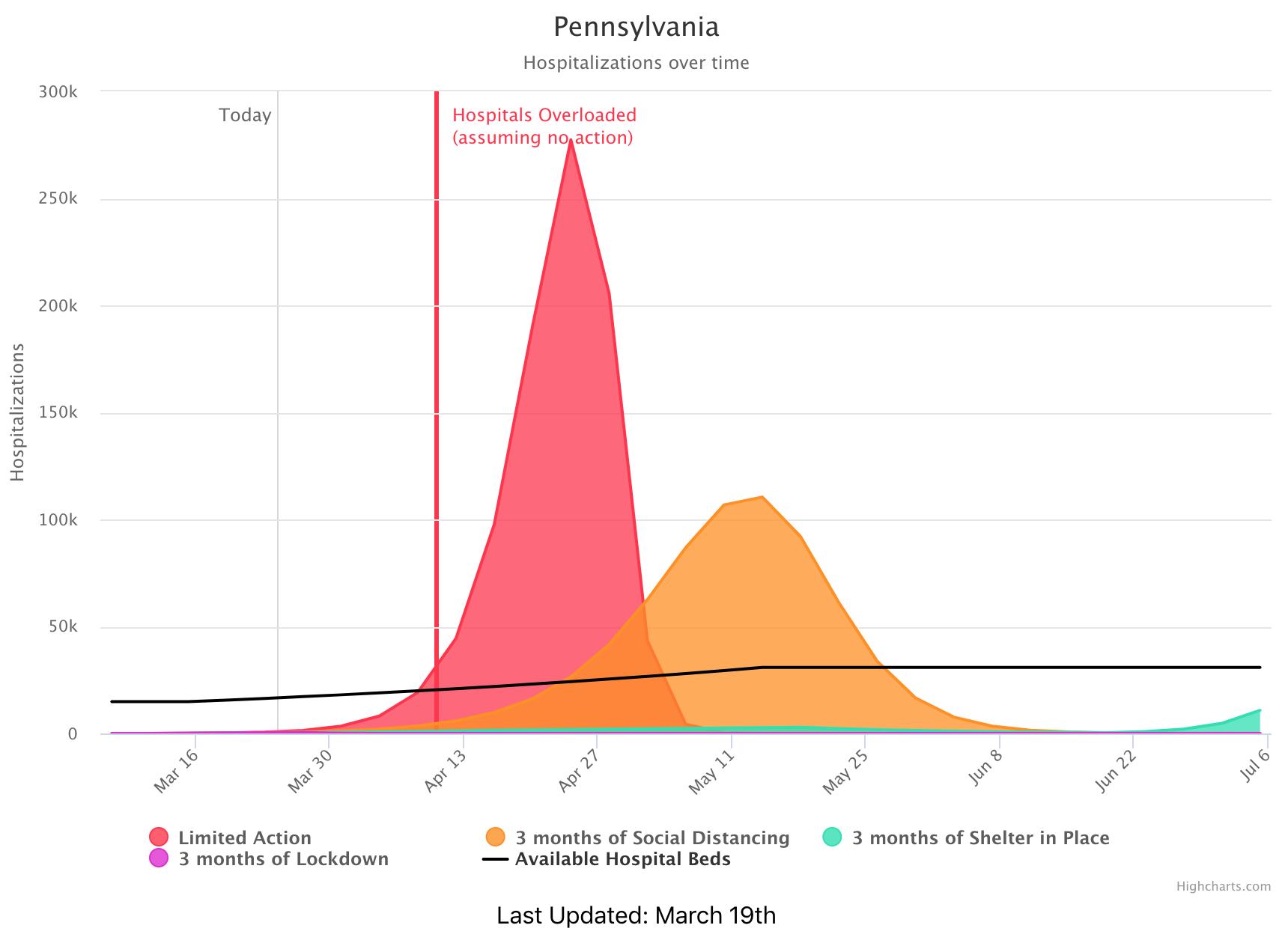 Potential outcomes for Pennsylvania