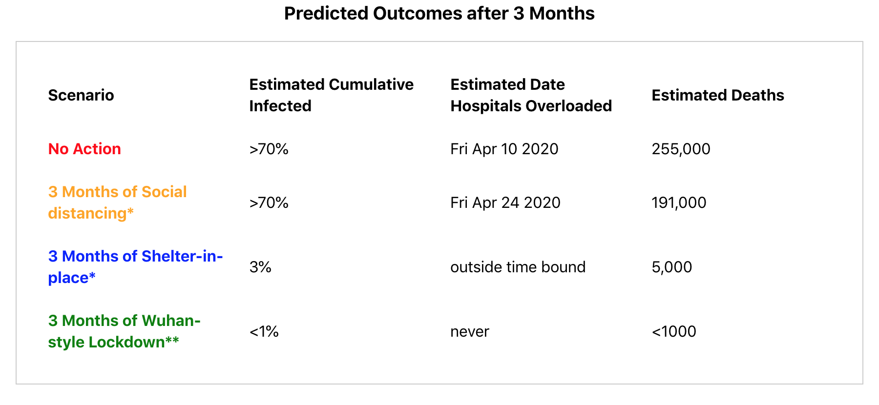 A table of potential outcomes