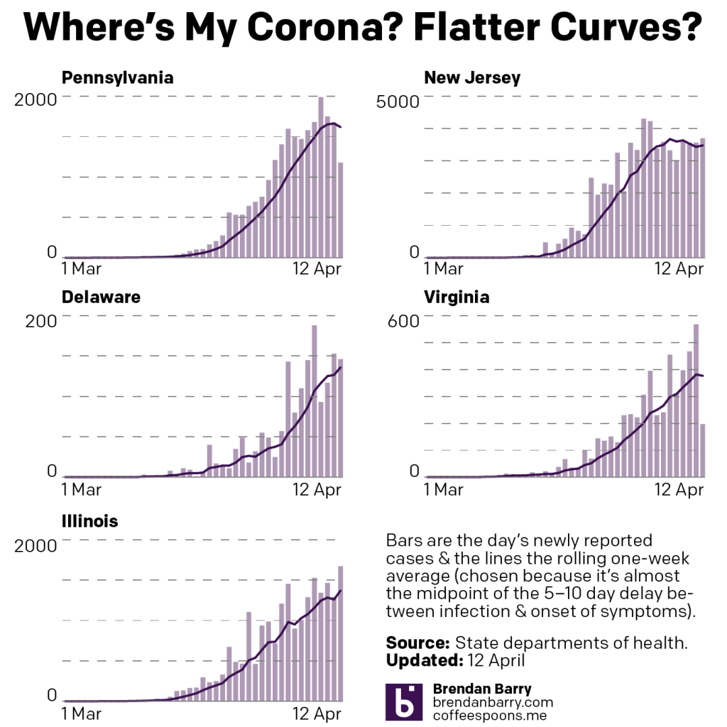 The curves, flattening or otherwise, of the five states.