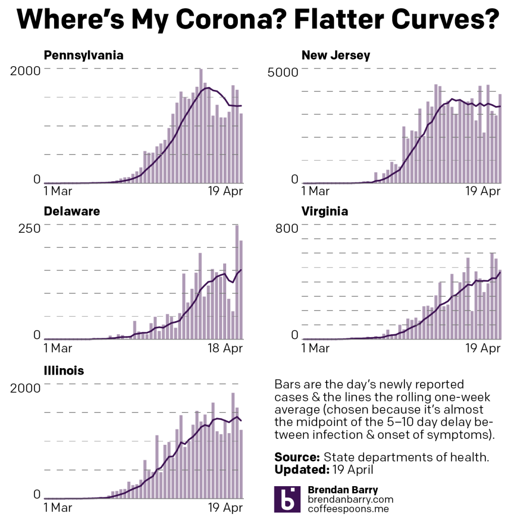 But what about the curves?