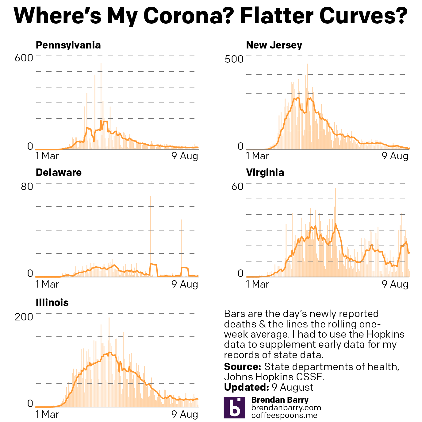 New death curves for Pennsylvania, New Jersey, Delaware, Virginia, and Illinois.