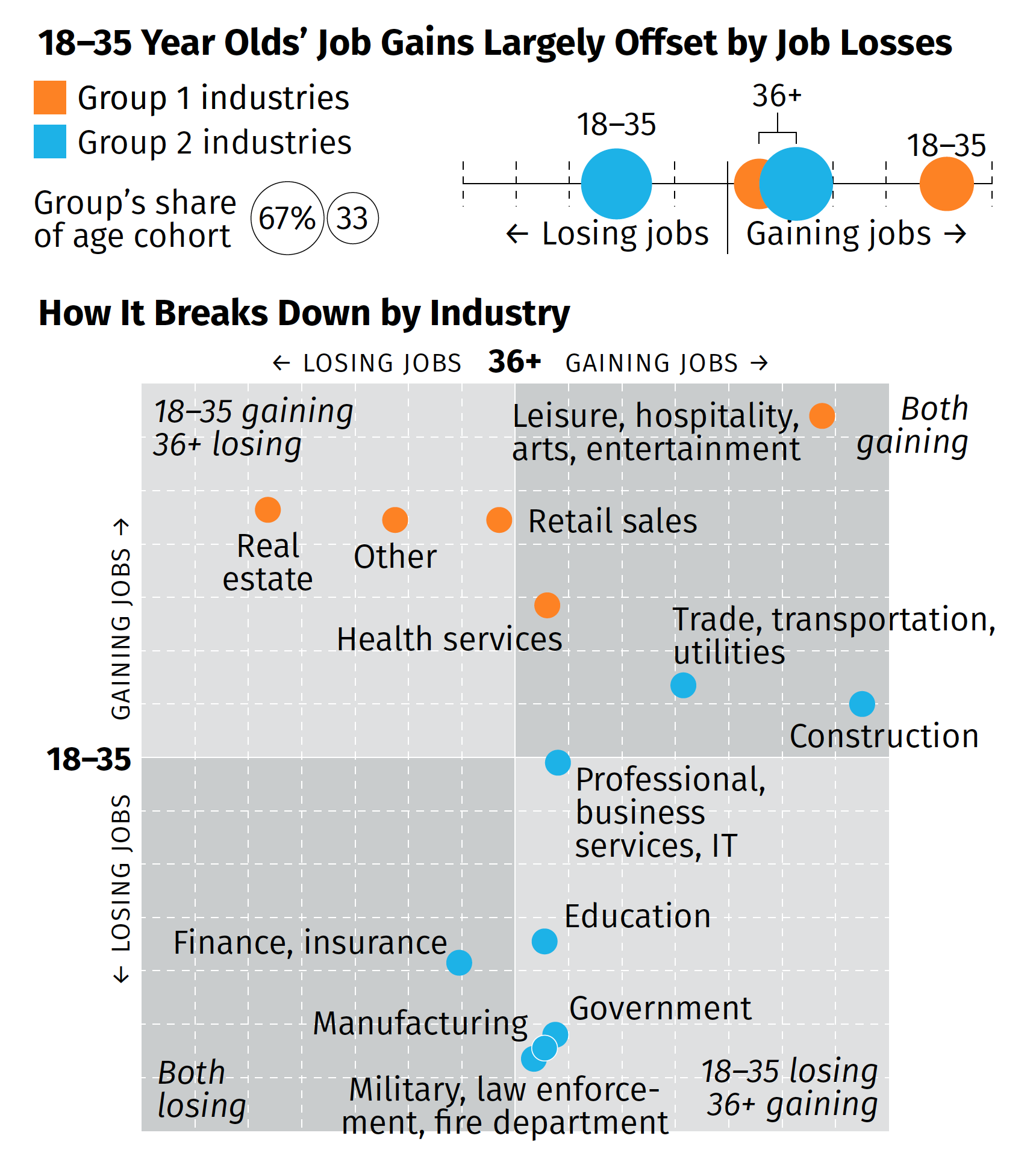 How different age groups in different industries are faring in the recession.